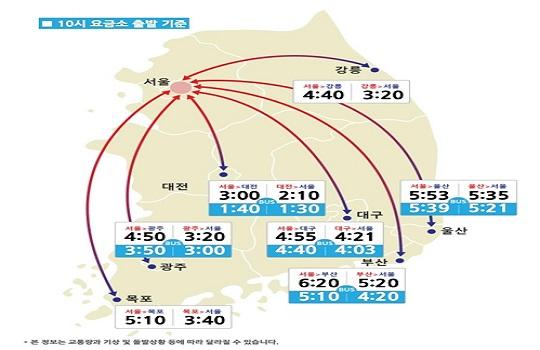 서울→주요도시 예상 소요시간. 한국도로공사 홈페이지 캡쳐