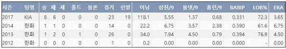 임기영 최근 4시즌 주요 기록. (출처: 야구기록실 KBReport.com) ⓒ 케이비리포트