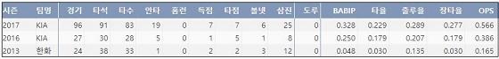 한승택 최근 3시즌 주요 기록. (출처: 야구기록실 KBReport.com) ⓒ 케이비리포트