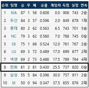 2017시즌 KBO리그 팀 순위  (출처: 야구기록실 KBReport.com)<br /> ⓒ 케이비리포트