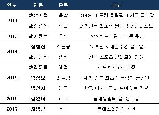 차범근 헌액, 역대 대한민국 스포츠 영웅. ⓒ 데일리안 스포츠