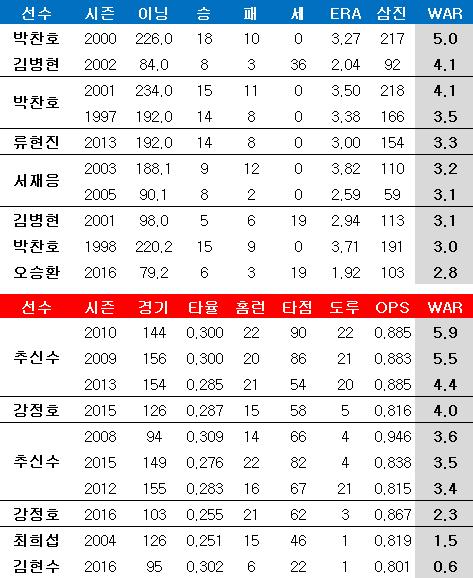 한국인 메이저리거 투, 타 한 시즌 WAR 순위. ⓒ 데일리안 스포츠