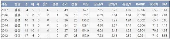 삼성 장원삼 최근 6시즌 주요 기록 (출처: 야구기록실 KBReport.com)
