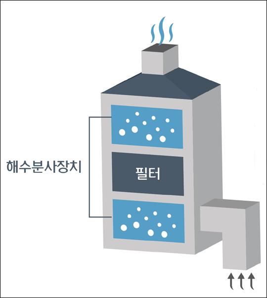 현대중공업이 개발한 스크러버(배기가스세정설비).ⓒ현대중공업