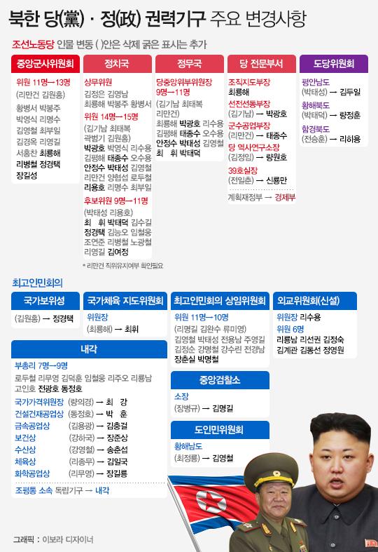 북한 당정 권력기구 주요 변경사항 ⓒ데일리안