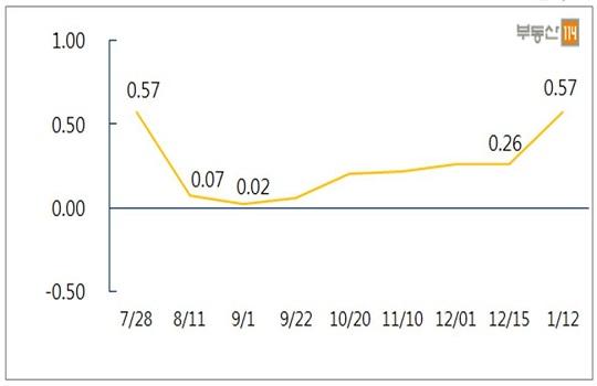 8·2부동산대책 이후 서울 아파트 매매가격 변동률.ⓒ부동산114