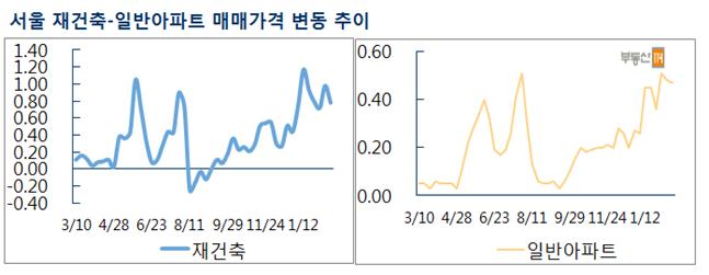서울 재건축-일반아파트 매매가격 변동 추이. ⓒ부동산114
