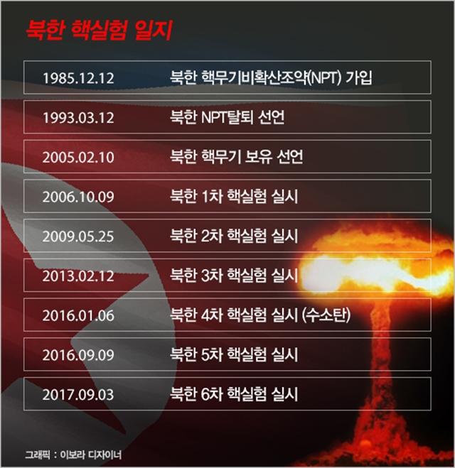 북한 핵실험 일지 ⓒ데일리안