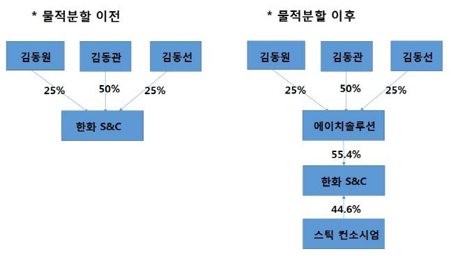 한화S&C 물적분할 및 지분매각 후 지분구조 변화.(자료:금융감독원·한화)ⓒ데일리안