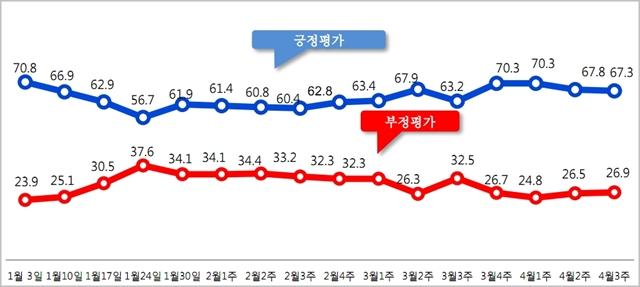 문재인 대통령의 국정지지율이 전주보다 오차범위 내에서 하락한 67.3%를 기록했다 ⓒ알앤써치