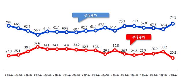 1월 첫째주~5월 첫째주 문재인 대통령 국정 지지율 ⓒ알앤써치