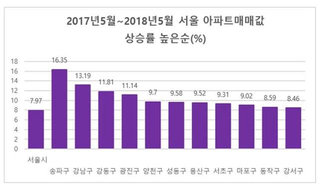 최근 1년간 서울 아파트 매매가격 상승률. ⓒ양지영R&C연구소