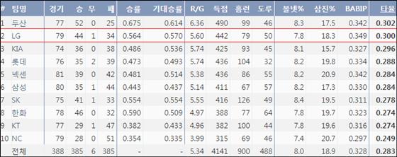2018시즌 팀타율 순위(출처: 야구기록실 KBReport.com)ⓒ 케이비리포트