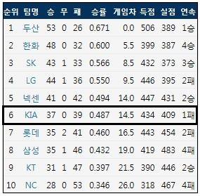7월 1일 기준 KBO리그 팀 순위 (출처: 야구기록실 KBReport.com)<br /> ⓒ 케이비리포트
