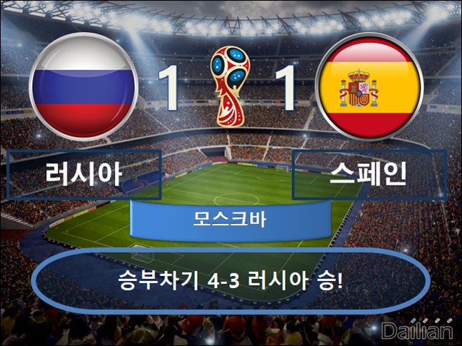 러시아 vs 스페인 ⓒ 데일리안 스포츠