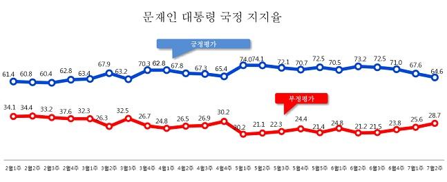 데일리안이 여론조사 전문기관 알앤써치에 의뢰해 실시한 7월 둘째주 정례조사에 따르면 문재인 대통령의 국정지지율은 지난주보다 3.0%포인트 떨어진 64.6%로 나타났다.ⓒ알앤써치