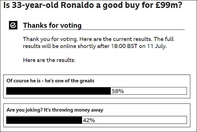 호날두 이적료 관련 투표. BBC 화면 캡처