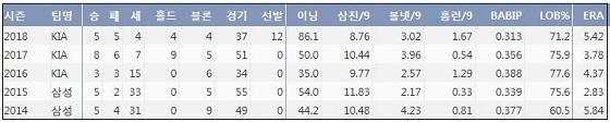 임창용 최근 5시즌 주요 기록 (출처: 야구기록실 KBReport.com)