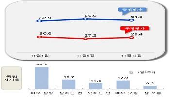 [데일리안 여론조사] 문재인 대통령 국정지지율 64.5%…2.4%p 하락