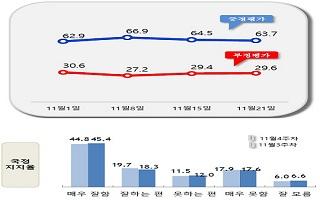 文 대통령 국정지지율 63.7%...소폭 떨어져