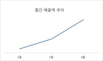 쿠팡, 11월 첫주에 역대 최대 주간 매출 기록