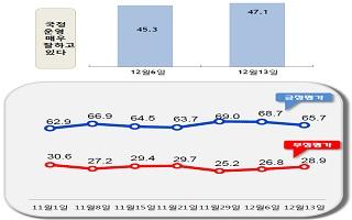 [데일리안 여론조사] 문 대통령 국정지지율 65.7%…3%P 하락