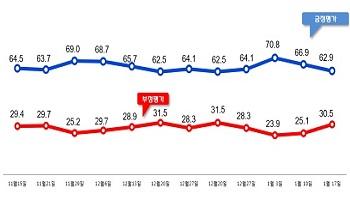 문재인 대통령 국정지지율 62.9%...'60%선 위험수위'