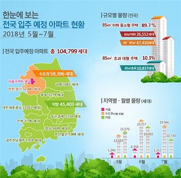 5~7월 전국서 10만4799가구 집들이…작년 比 4% 증가